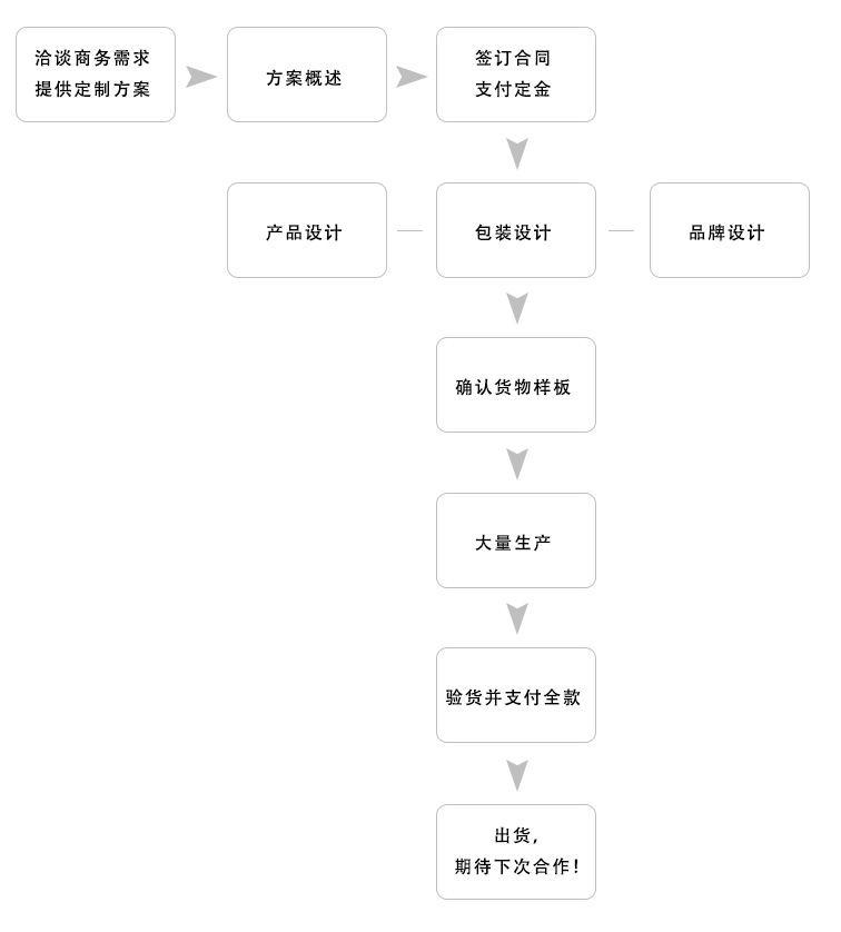ODM定制流程